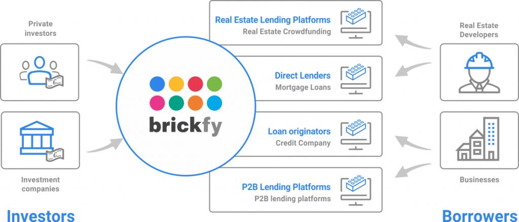 Brickfy - jak to funguje