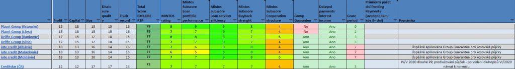 Nástroj P2Ptrhu - tabulka poskytovatelů Mintos