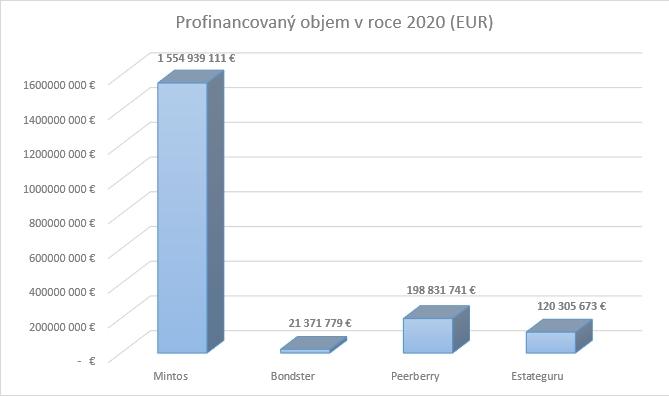 Porovnání velikosti vybraných P2P platforem dle profinancovaného objemu