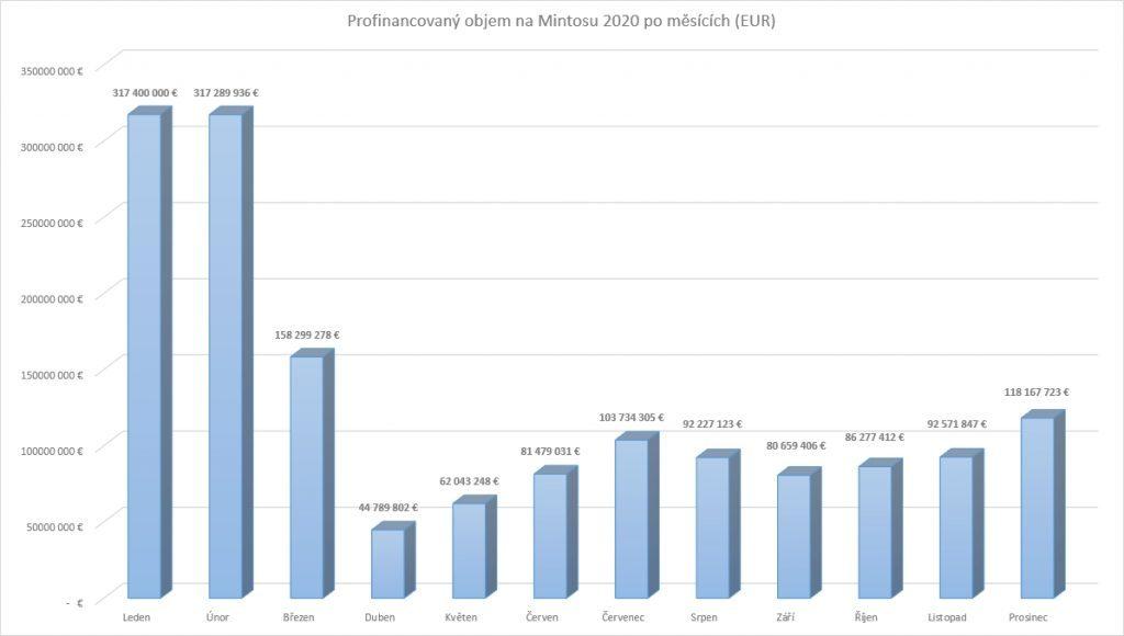 Profinancovaný objem na tržišti Mintos přepočtený na EUR