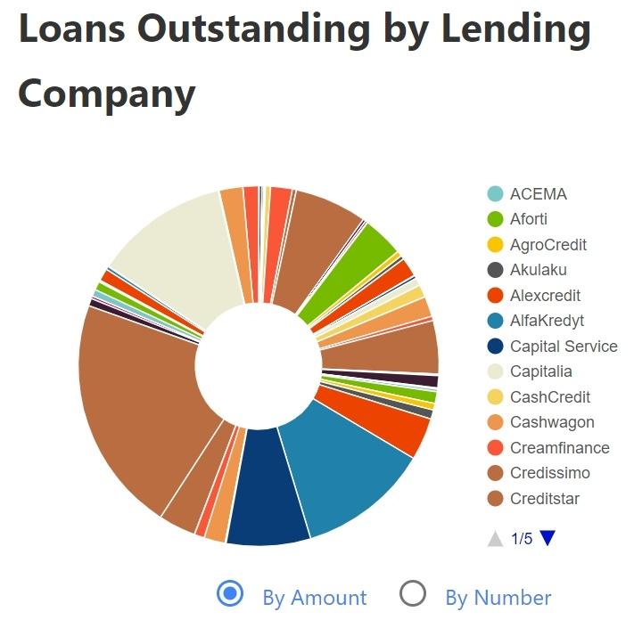 Přehled financovaných půjček na tržišti Mintos dle poskytovatelů