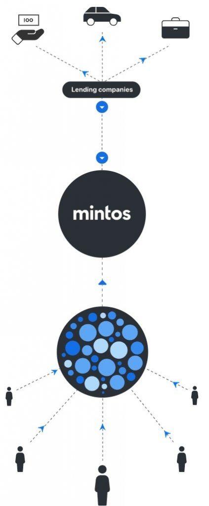 Princip fungování tržiště Mintos
