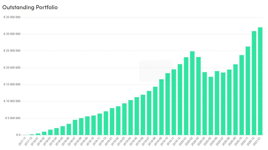 Profinancovaný objem na Peerberry po měsících