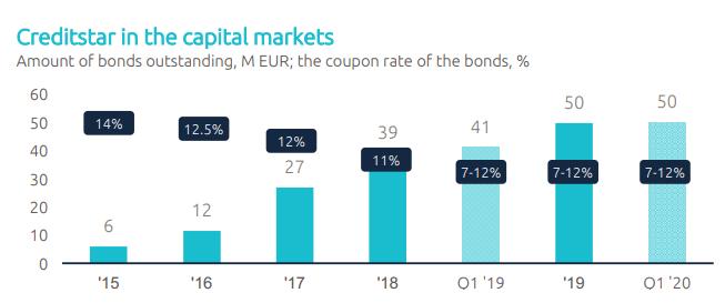 Objem emitovaných dluhopisů Creditstar Group včetně % kupónu