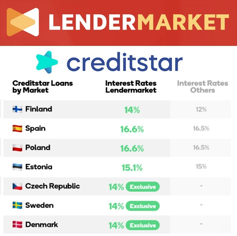 Lendermarket: Creditstar's P2P platform with yield up to 16,6% p.a.