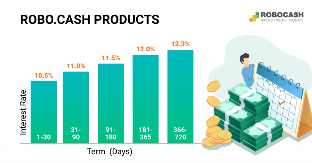 Robocash - úrokové sazby od 1.4.2021
