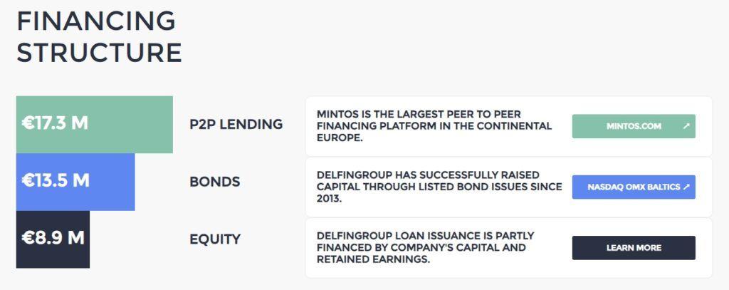 Delfin Group - Struktura financování