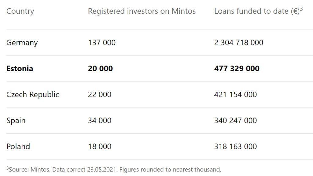 Mintos- jak si vedou čeští investoři