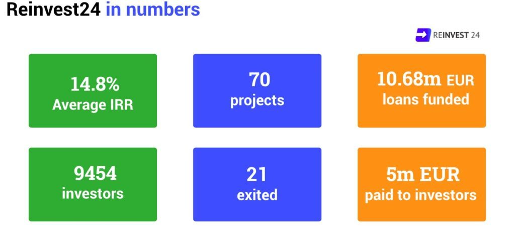 Reinvest24 in numbers (June 2021)