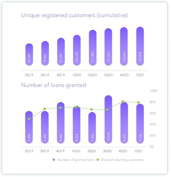 Afranga - počet zákazníků a vydaných půjček