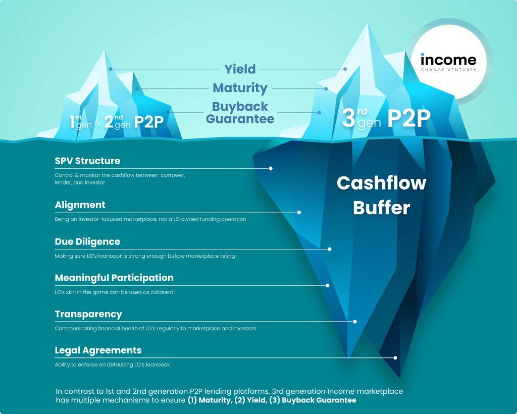 Income Marketplace - Cashflow Buffer